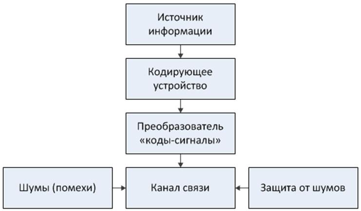Создание схемы с