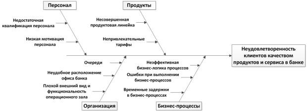 Схема причинно-следственных